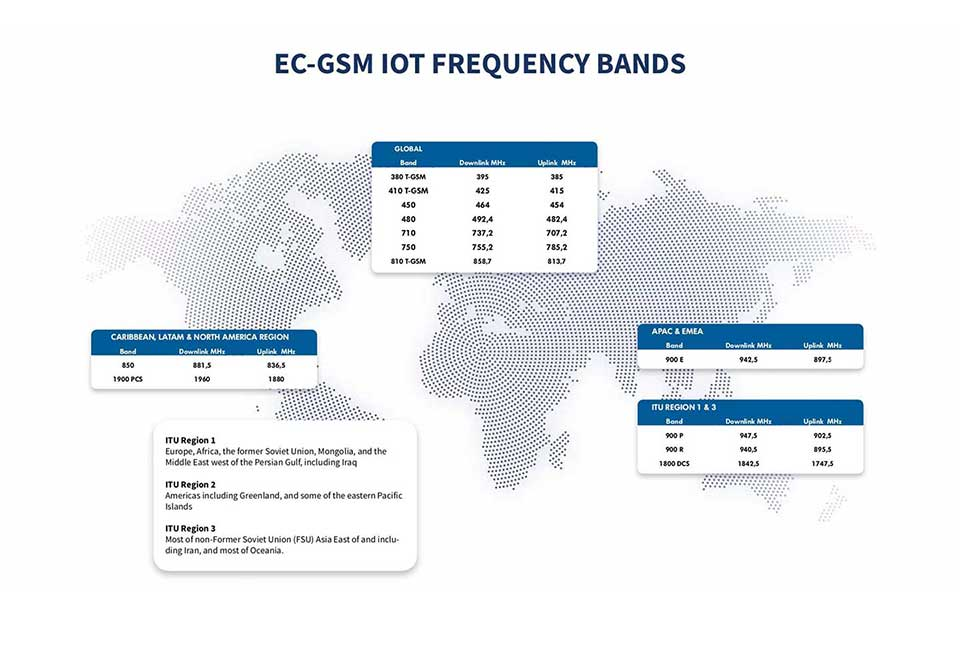 EC-GSM-IoT-frequency-bands