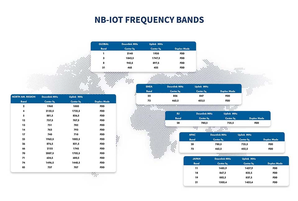 NB-IoT-Frequency-Bands