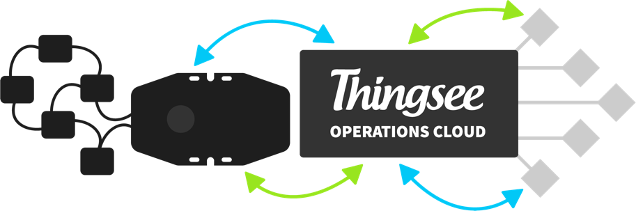 Thingsee Operations Cloud visual