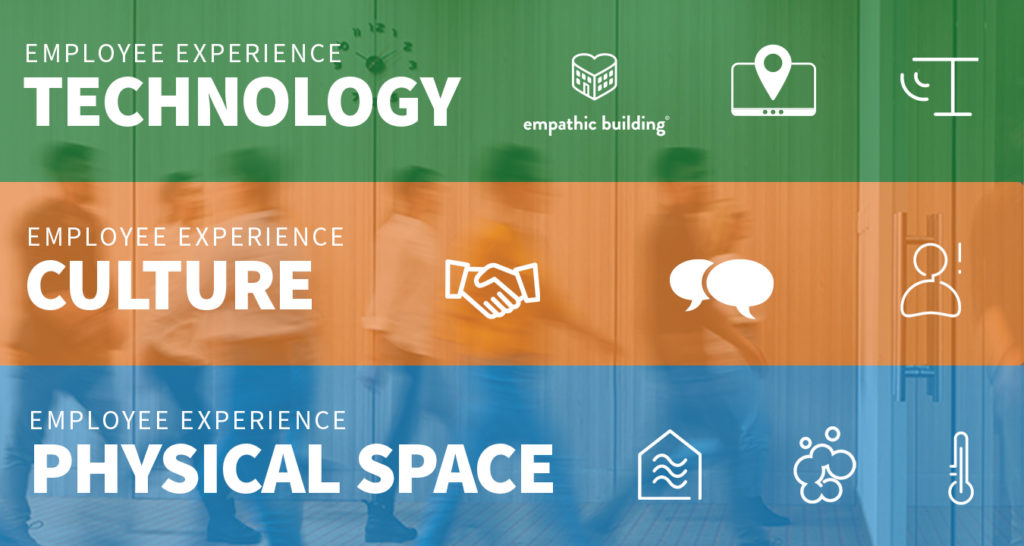 ioT in employee experience, physical space, work culture, technology, smart buildings, smart office, empathic building