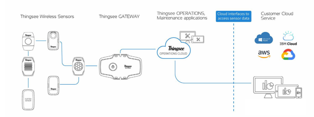 Thingsee ecosystem architecture