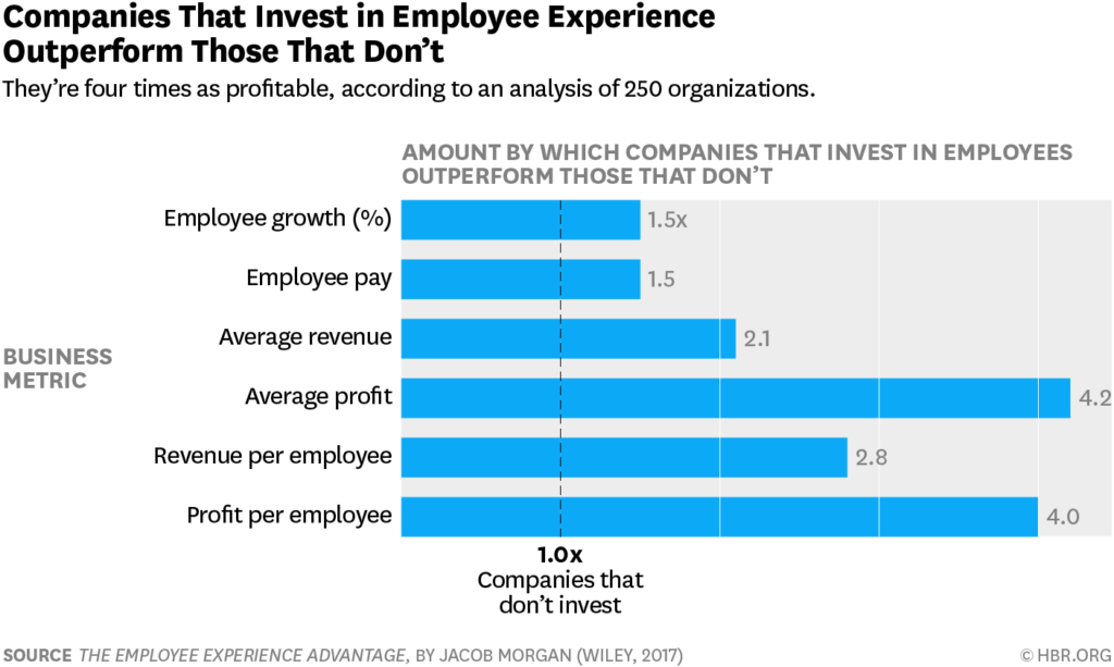 Jacob Morgan results on focus in employee experience and how it benefits the ones who invest in it.