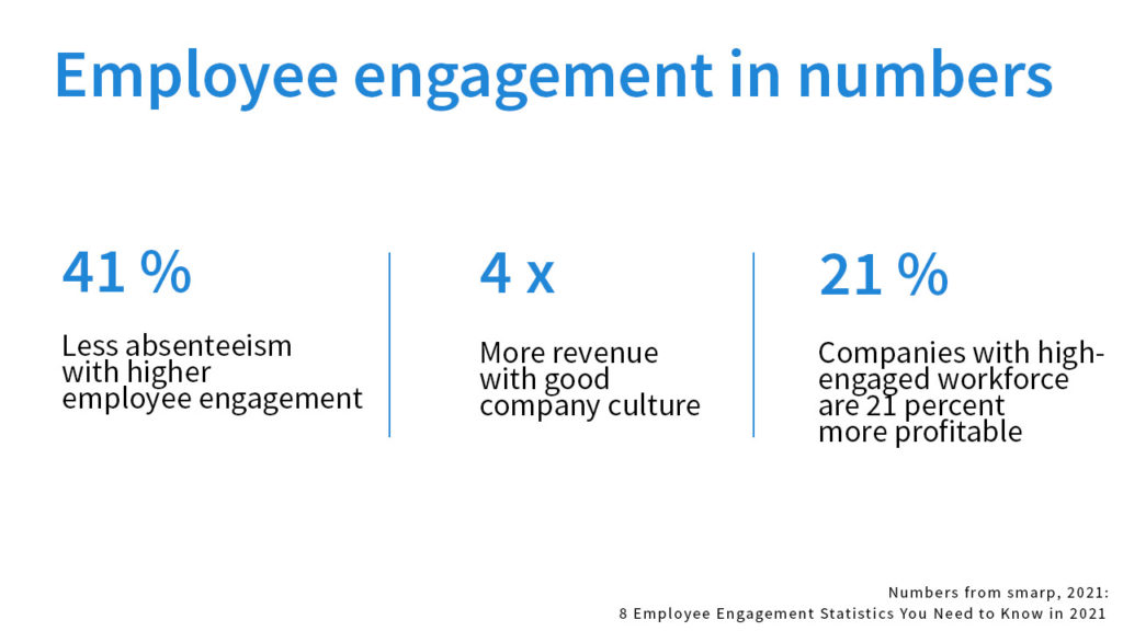 employee engagement in numbers
