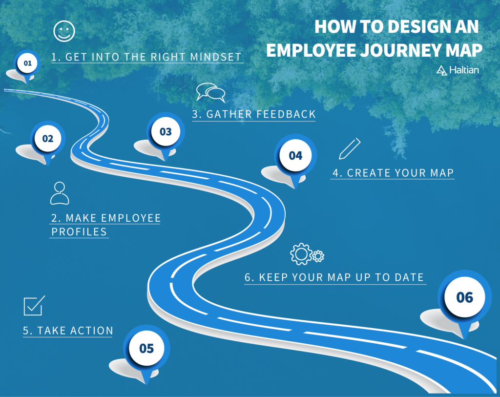 How to design an employee journey map infographic