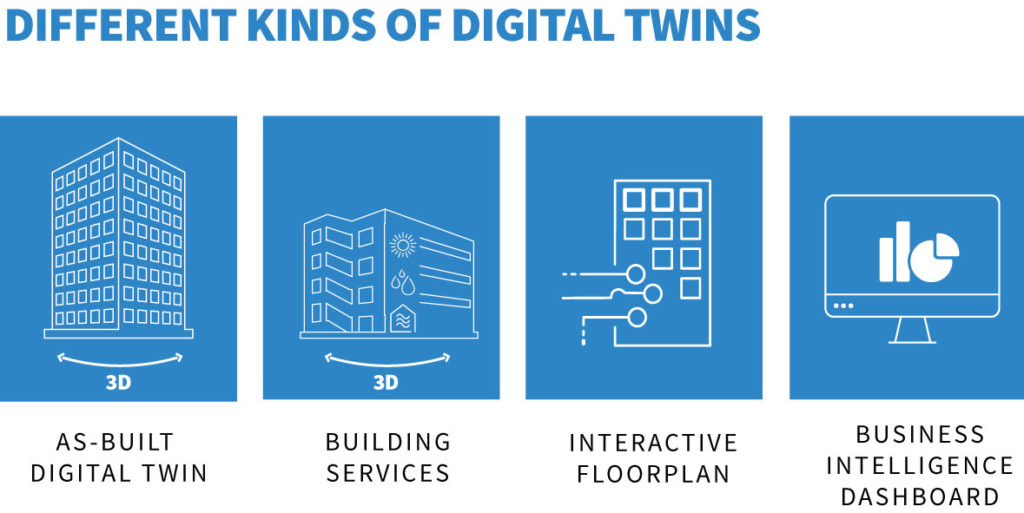 different types of digital twins: As-built, BIM; building services; interactive floorplan; business intelligence dashboards
