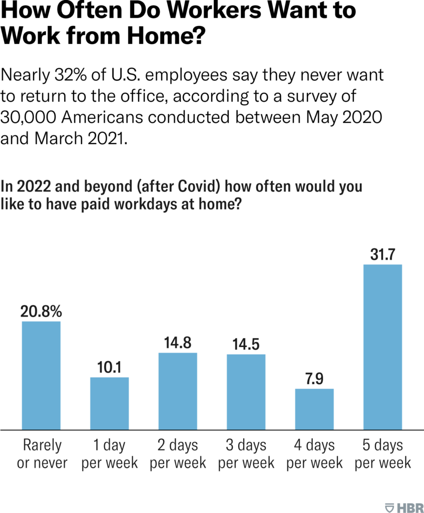 How often do workers want to work from home? - Source: HBR